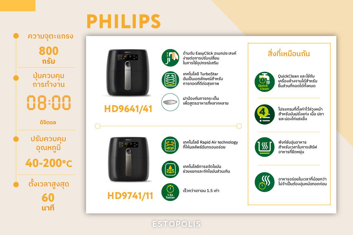 หม้อทอดไร้น้ำมัน PHILIPS รุ่นราคาเปิดตัว 11,990