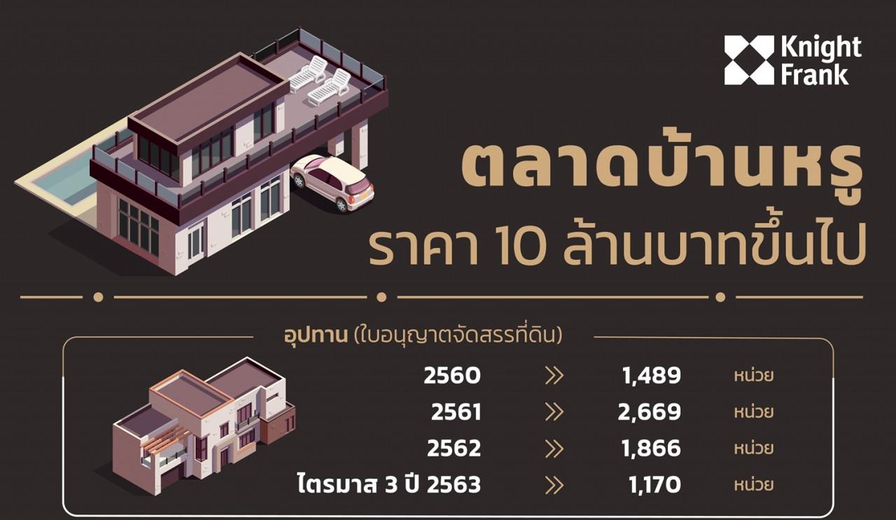 รูป ไนท์แฟรงค์ประเทศไทยเปิดภาพรวมตลาดบ้านระดับราคาตั้งแต่ 10  ล้านขึ้น ในพื้นที่กรุงเทพและปริมณฑล