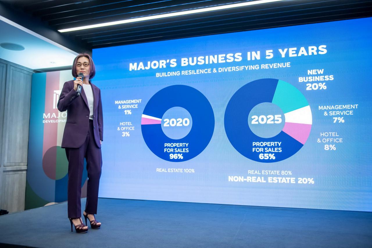 รูปบทความ เมเจอร์ ดีเวลลอปเม้นท์ เปิดโครงการใหม่ 11,300 ล้าน ปักหมุด 5 ปี ปั้นธุรกิจใหม่เข้าพอร์ต 20% ตอบโจทย์การดูแลชีวิตครบวงจร